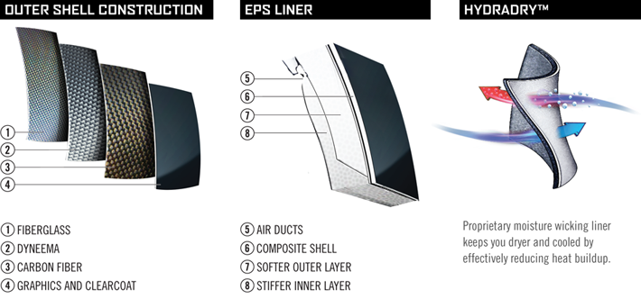 Icon Variant Helmet Construction